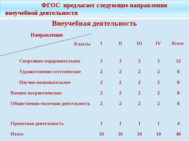 ФГОС предлагает следующие направления внеучебной деятельности Внеучебнаядеят...