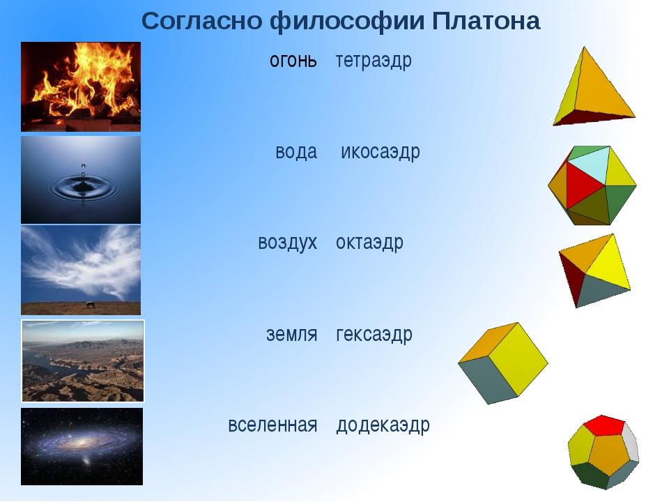Согласно философии Платона огонь тетраэдр вода икосаэдр воздух октаэдр земля...
