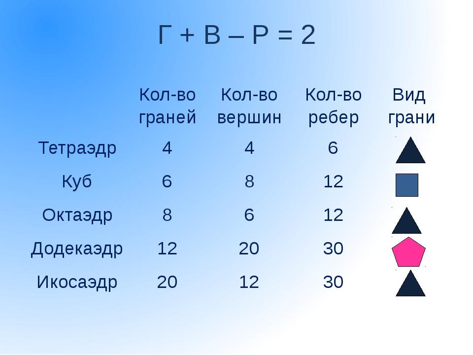 Г + В – Р = 2  Кол-во граней Кол-во вершин Кол-во ребер Вид грани Тетраэдр...