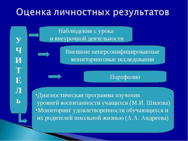 У Ч И Т Е Л ь Наблюдения с урока и внеурочной деятельности Внешние неперсониф...