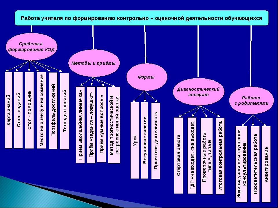 Работа учителя по формированию контрольно – оценочной деятельности обучающихс...