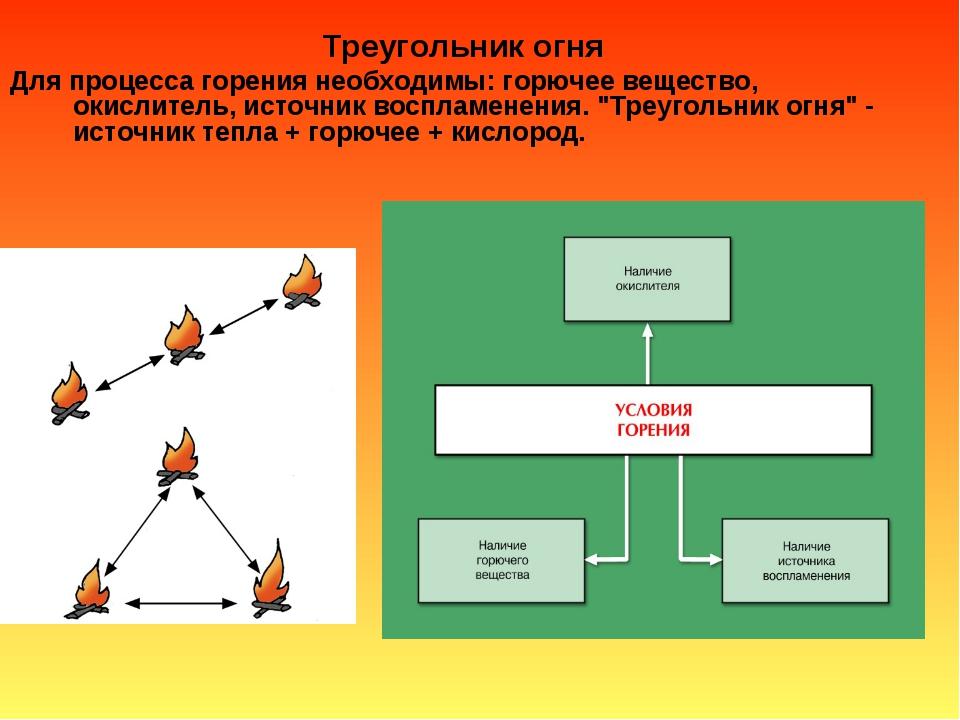 Треугольник огня Для процесса горения необходимы: горючее вещество, окислител...