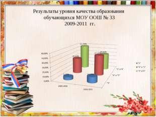 Результаты уровня качества образования обучающихся МОУ ООШ № 33 2009-2011 гг.