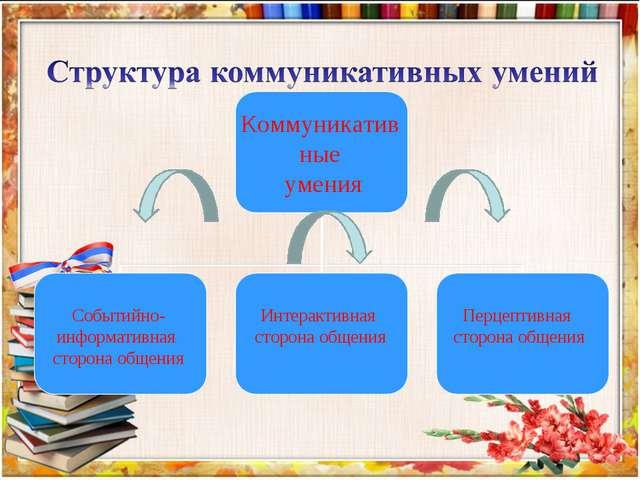 Коммуникативные умения Событийно-информативная сторона общения Интерактивная...