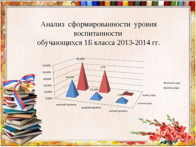 Анализ сформированности уровня воспитанности обучающихся 1Б класса 2013-2014...
