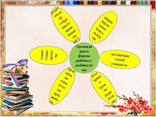 Организация и формы работы с родителями родительские собрания (с применением...
