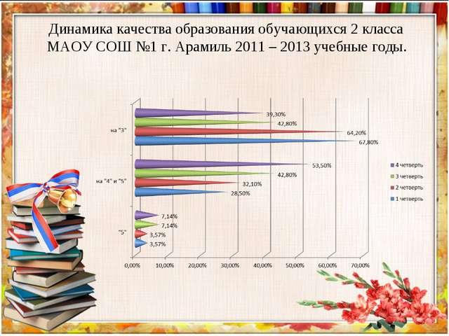 Динамика качества образования обучающихся 2 класса МАОУ СОШ №1 г. Арамиль 201...
