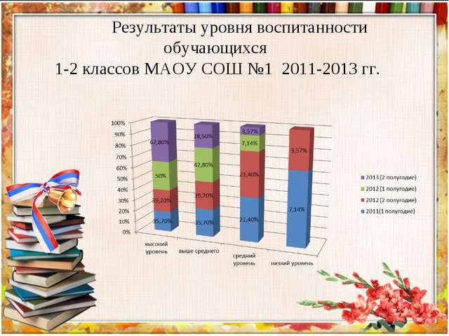 Результаты уровня воспитанности обучающихся 1-2 классов МАОУ СОШ №1 2011-201...