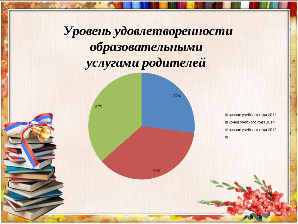 Уровень удовлетворенности образовательными услугами родителей