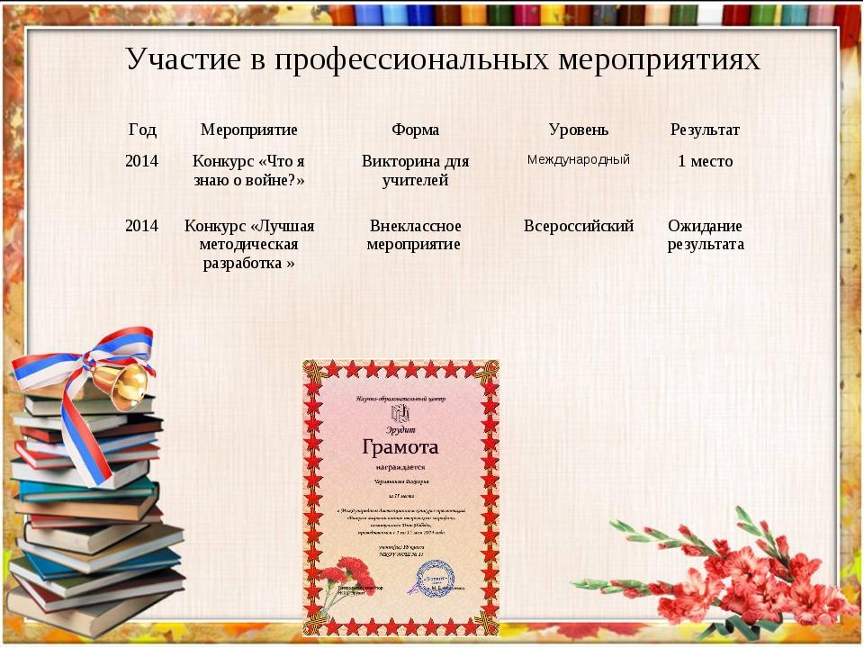 Участие в профессиональных мероприятиях ГодМероприятиеФормаУровеньРезульт...