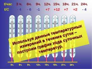 Используя данные температурных измерений в течение суток – построим график хо