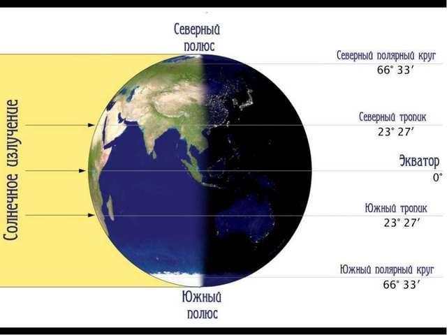 Изменение угла между солнечным лучом и поверхностью Земли зависит от географи...