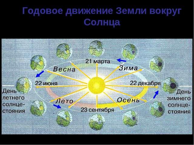 Годовое движение Земли вокруг Солнца