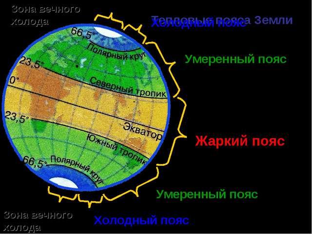 Жаркий пояс Тепловые пояса Земли Умеренный пояс Умеренный пояс Холодный пояс...