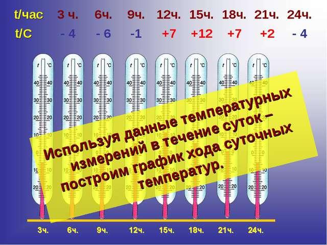 Используя данные температурных измерений в течение суток – построим график хо...