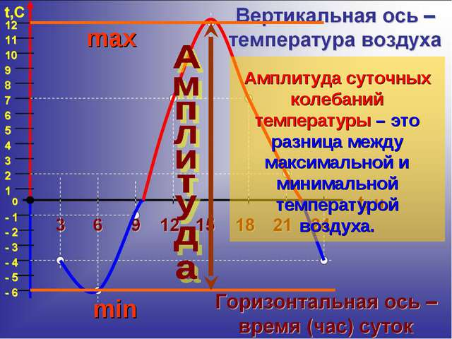 Амплитуда суточных колебаний температуры – это разница между максимальной и м...
