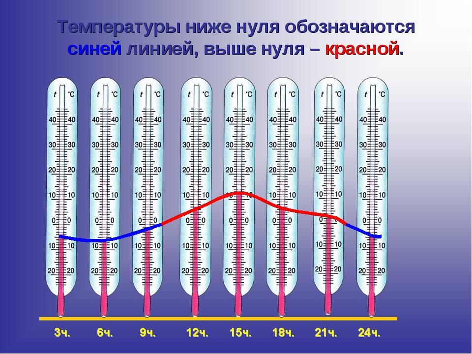 Температуры ниже нуля обозначаются синей линией, выше нуля – красной.