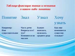 Таблица-фиксация знания и незнания о каком-либо понятии Понятие Знал Узнал