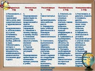 Предметные УУД 1.Познакомить с новыми терминами: часть речи, имя существител