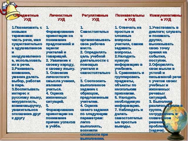 Предметные УУД 1.Познакомить с новыми терминами: часть речи, имя существител...