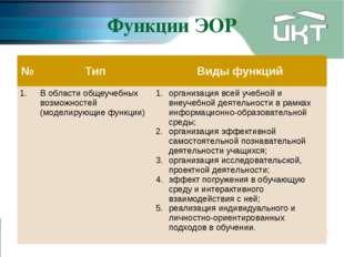 Функции ЭОР №ТипВиды функций 1.В области общеучебных возможностей (моделир