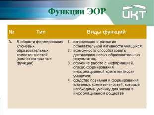 Функции ЭОР №ТипВиды функций 3.В области формирования ключевых образовател