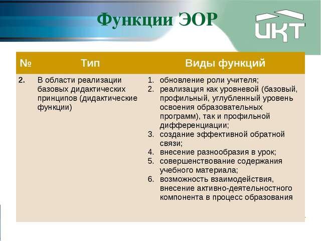 Функции ЭОР №ТипВиды функций 2.В области реализации базовых дидактических...