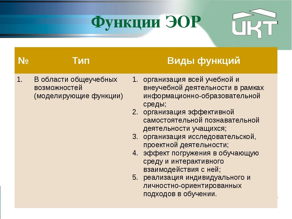Функции ЭОР №ТипВиды функций 1.В области общеучебных возможностей (моделир...