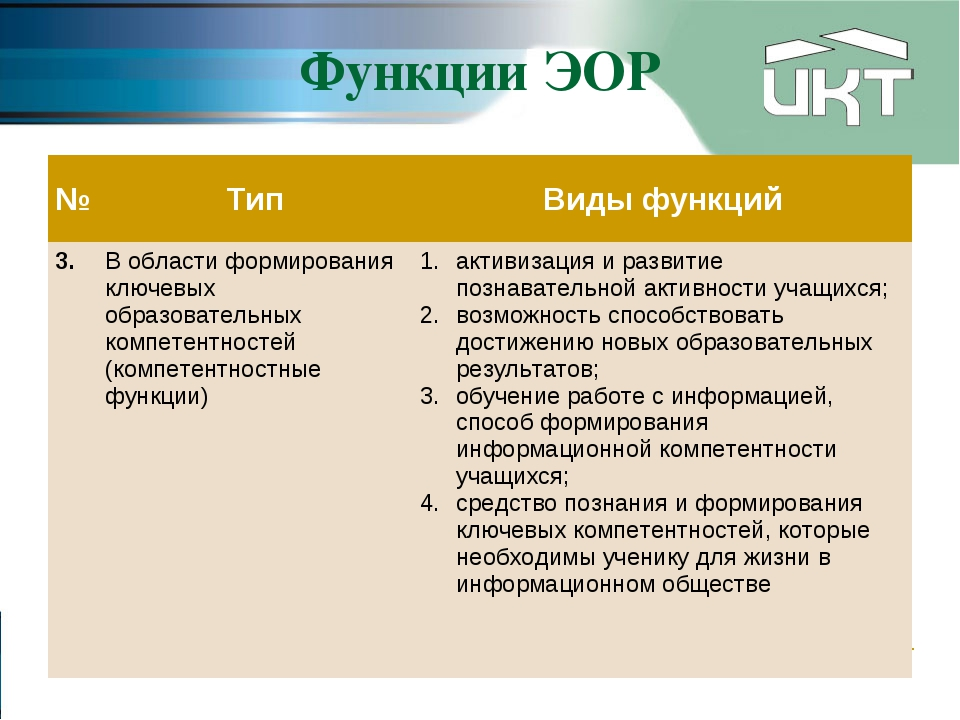 Функции ЭОР №ТипВиды функций 3.В области формирования ключевых образовател...