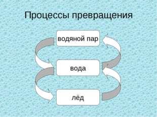Процессы превращения водяной пар вода лёд