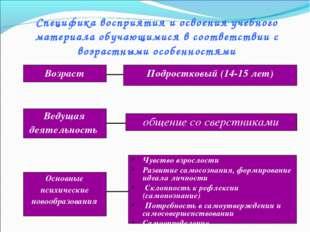 Специфика восприятия и освоения учебного материала обучающимися в соответстви