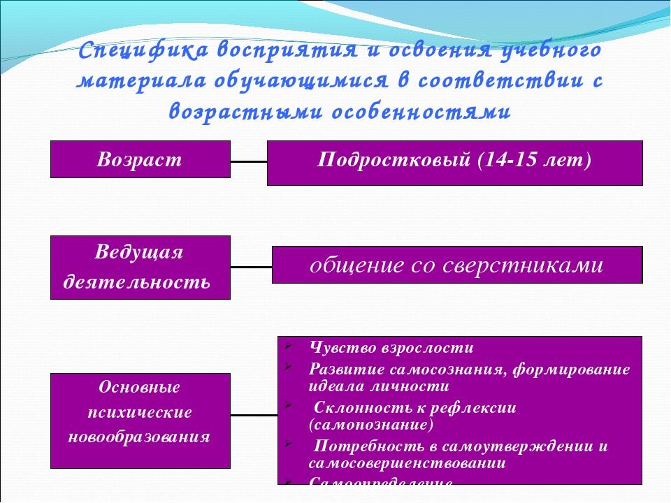 Специфика восприятия и освоения учебного материала обучающимися в соответстви...