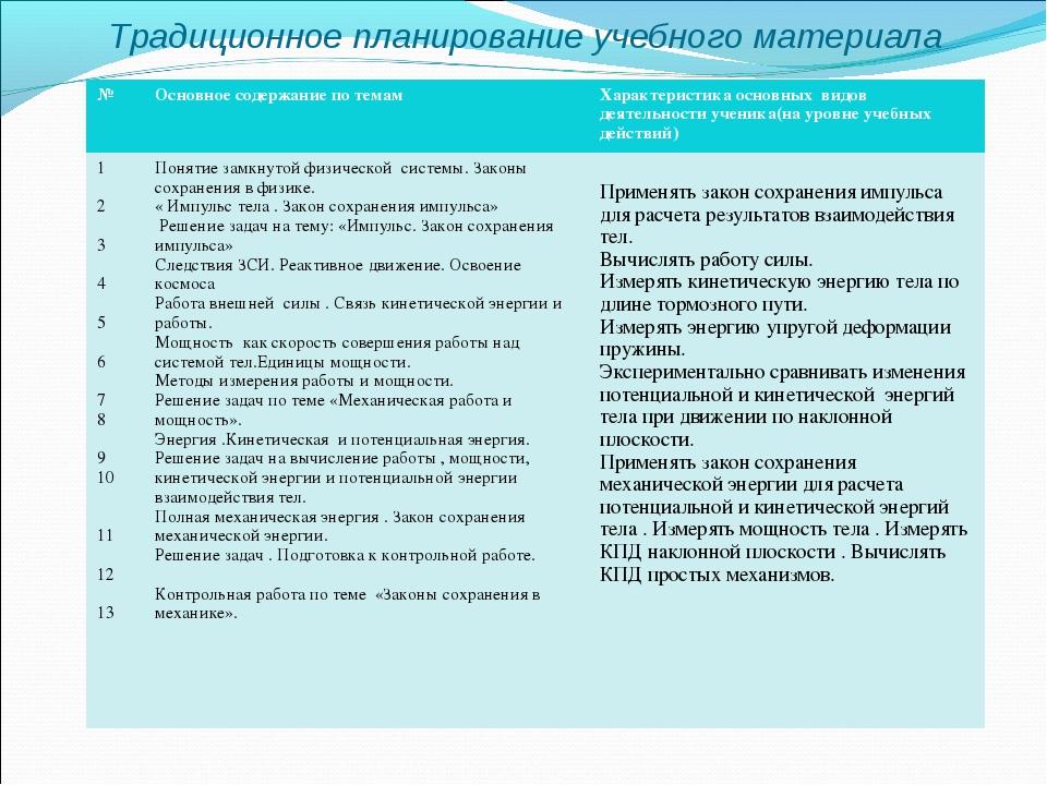 Традиционное планирование учебного материала №Основное содержание по темамХ...