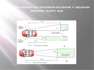 Поле зрения водителя при пользовании внутренним и наружными зеркалами заднего