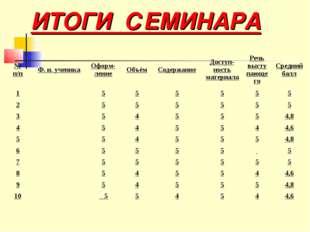 ИТОГИ СЕМИНАРА № п/пФ. и. ученикаОформ-лениеОбъёмСодержаниеДоступ-ность
