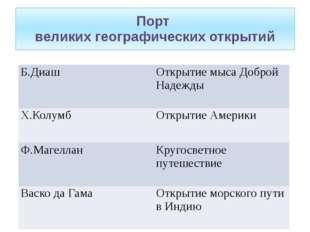 Порт великих географических открытий Б.Диаш Открытие мыса Доброй Надежды Х.Ко