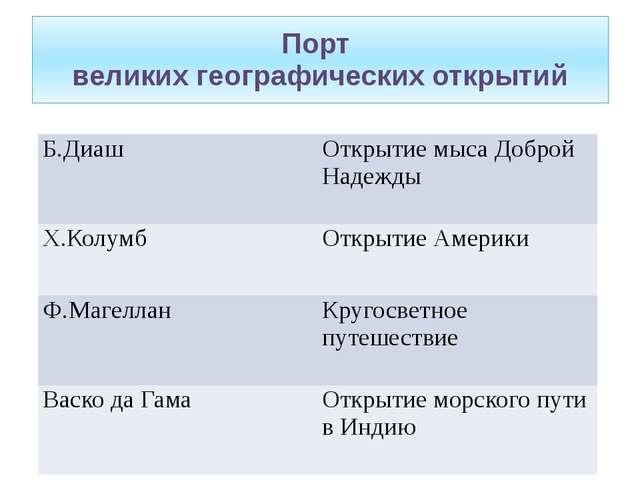 Порт великих географических открытий Б.Диаш Открытие мыса Доброй Надежды Х.Ко...