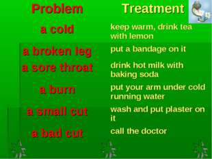 Problem	 Treatment a cold	keep warm, drink tea with lemon a broken leg	put a