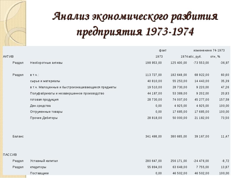Анализ экономического развития предприятия 1973-1974 фактизмененине 74-19...