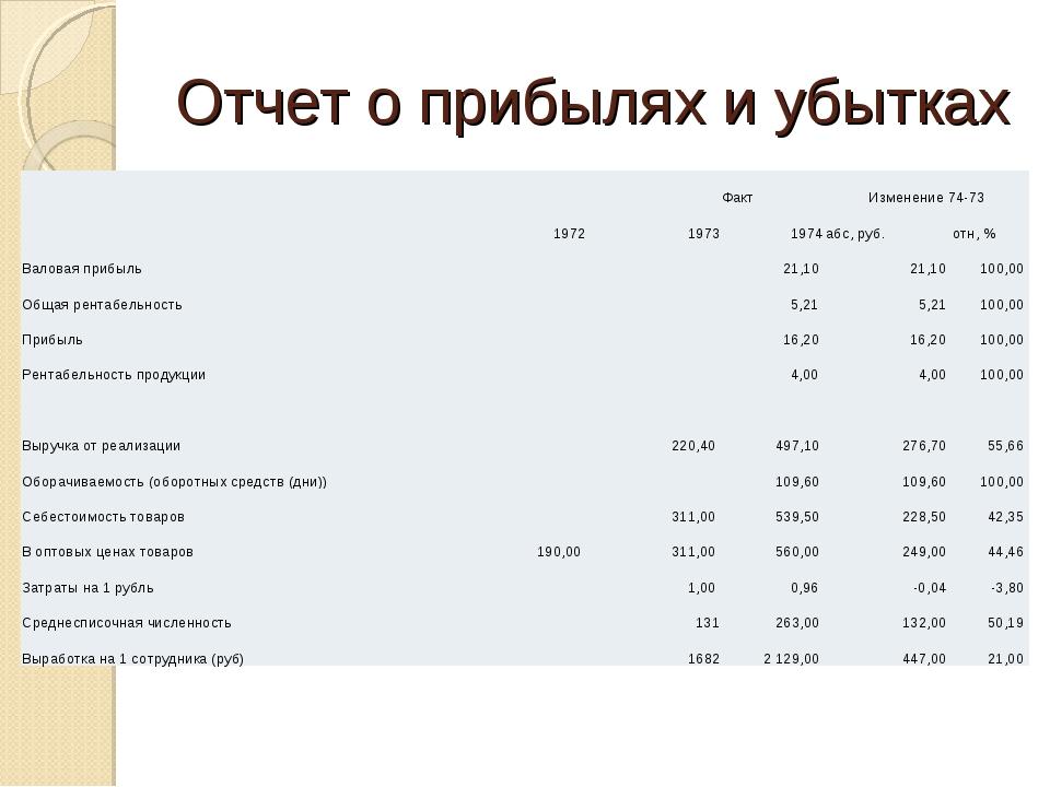 Отчет о прибылях и убытках ФактИзменение 74-73 197219731974абс, руб....