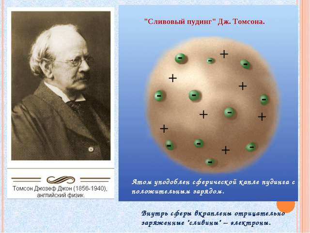"""""""Сливовый пудинг"""" Дж. Томсона. Атом уподоблен сферической капле пудинга с пол..."""