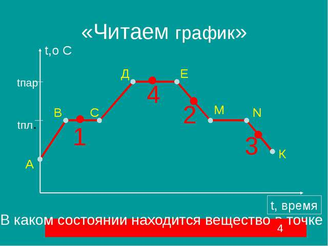 «Читаем график» 1 2 3 4 С К N М Е Д В А t,o C t, время tпар tпл. Какие процес...