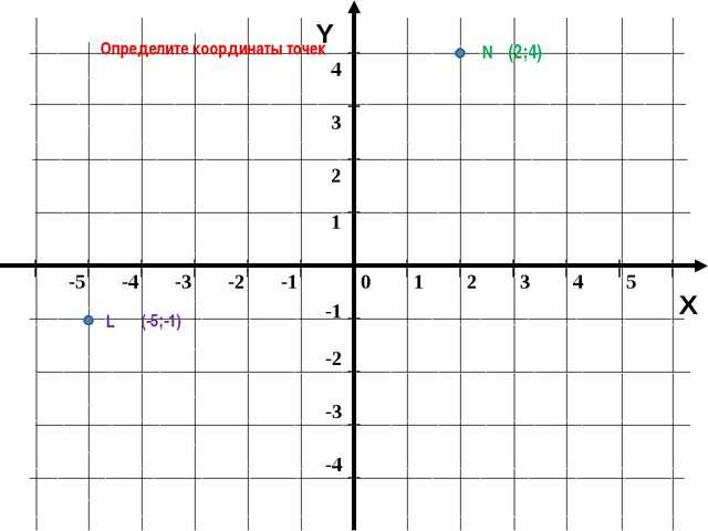 Y X Определите координаты точек N L (-5;-1) (2;4) 0 1 2 3 4 5 -5 -4 -3 -2 -1...