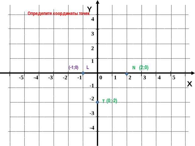 Y X Определите координаты точек N L (-1;0) (2;0) T (0;-2) 0 1 2 3 4 5 -5 -4...