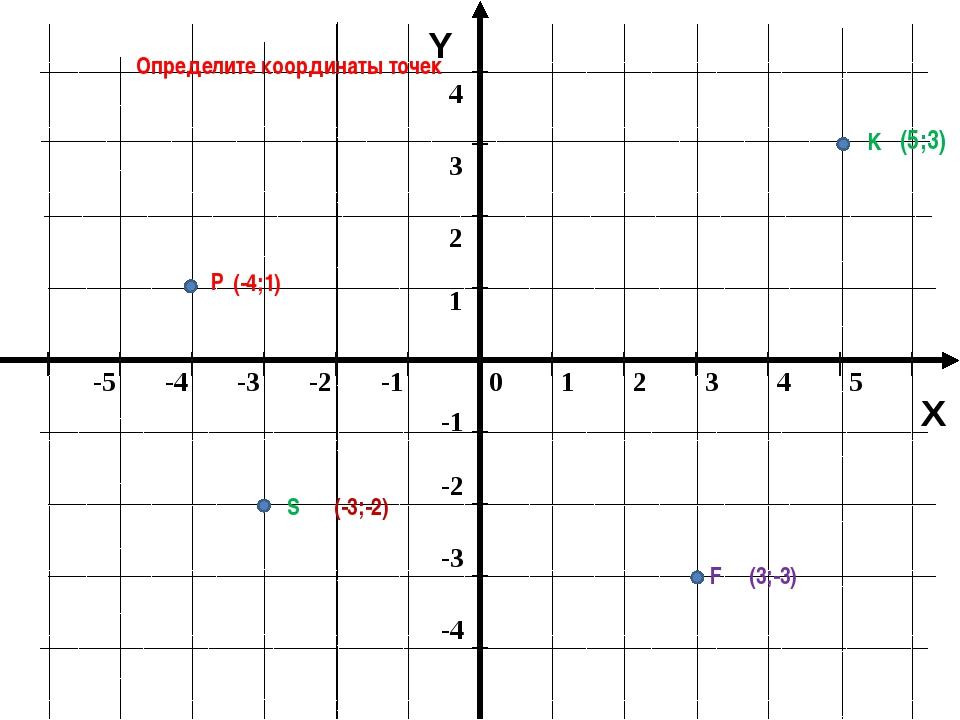Y X Определите координаты точек K F (3;-3) (5;3) P (-4;1) S (-3;-2) 0 1 2 3...