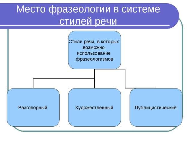 Место фразеологии в системе стилей речи