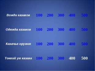 Вожди казаков100200300400500 Одежда казаков100200300400500 Казачье