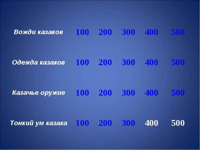 Вожди казаков100200300400500 Одежда казаков100200300400500 Казачье...