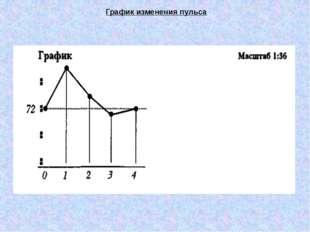 График изменения пульса