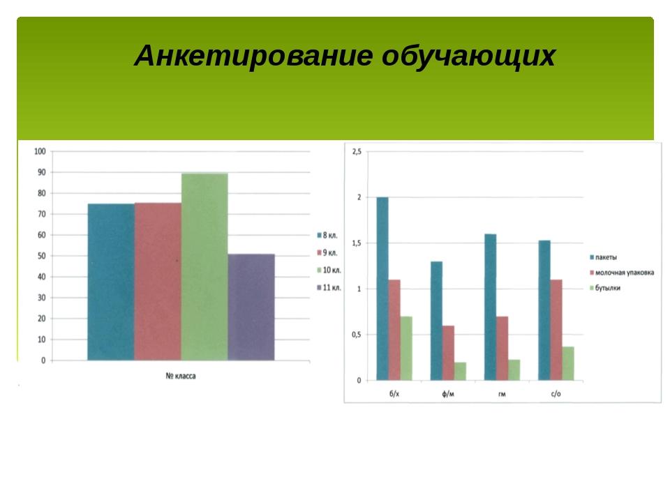 Анкетирование обучающих